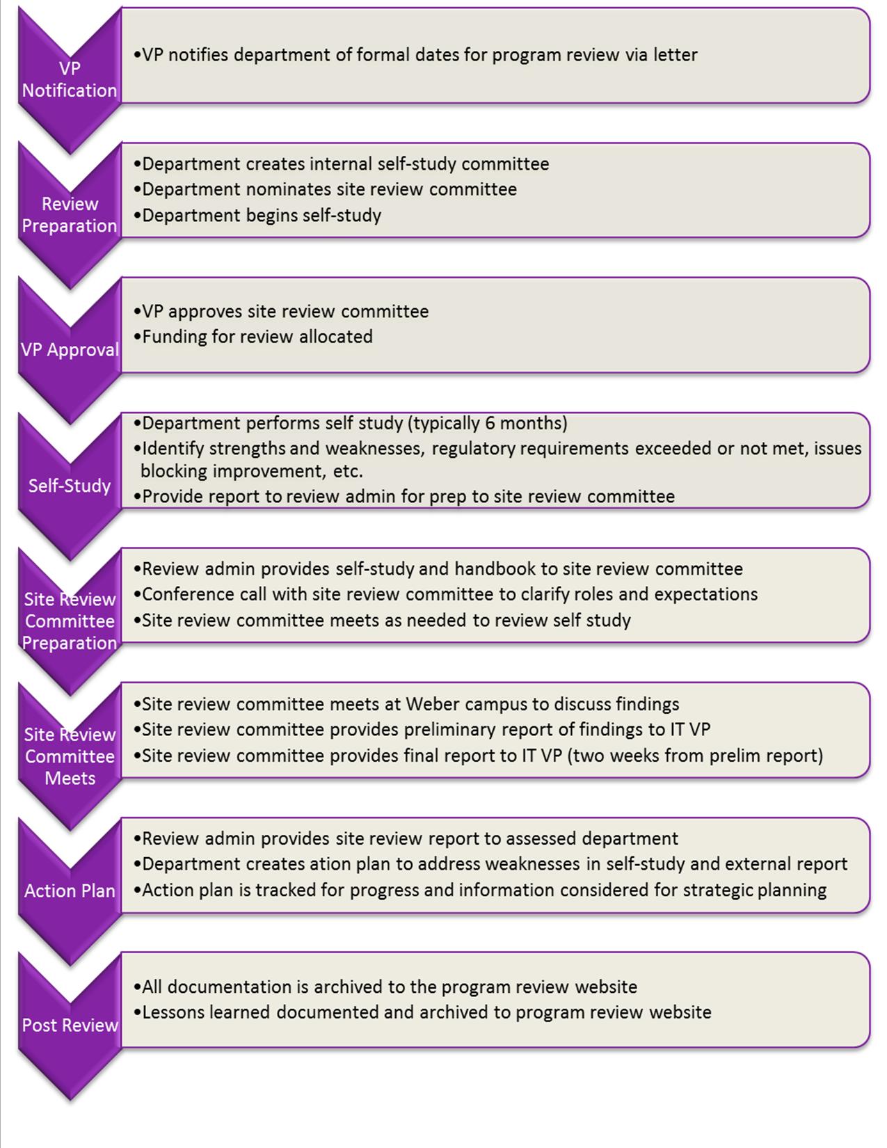 program review process - Documentation Review Process