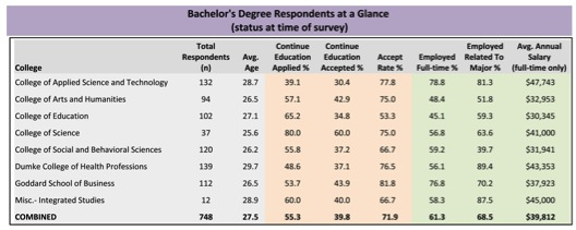 Bachelor's Degree Respondents at a Glance