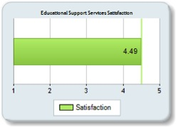 Educational Support Services Satisfaction