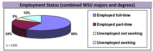 Employment Status Chart