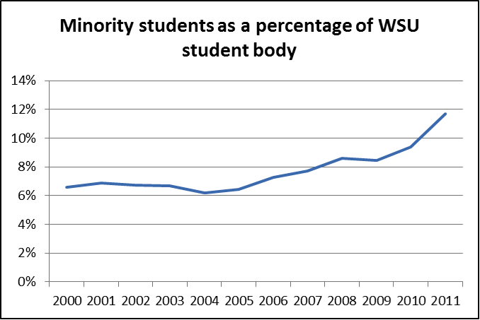 Minority students as a percentage of WSU student body