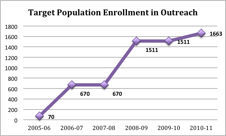Target Population Enrollment in Outreach