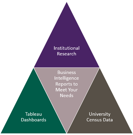 Institutional Research Pyramid