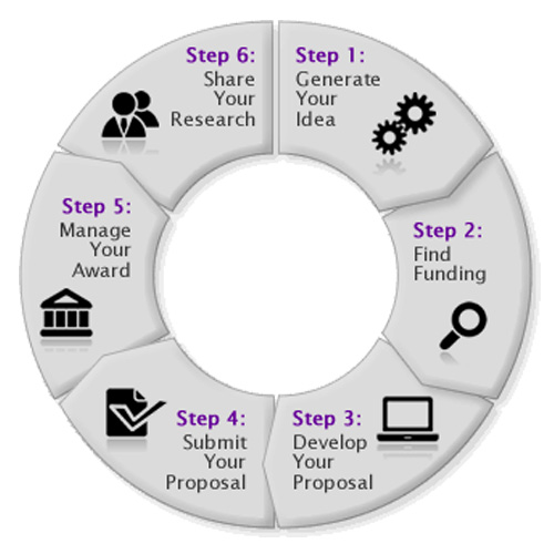 guide to writing a research proposal Findaphdcom phd projects and research writing a good phd research proposal doing your research project: a guide for first-time researchers in.