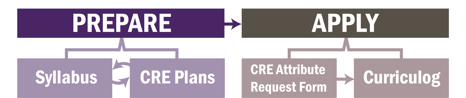 Prepare (Syllabus <-> CRE Plans) --> Apply (CRE Attribute Request Form -> Curriculog)