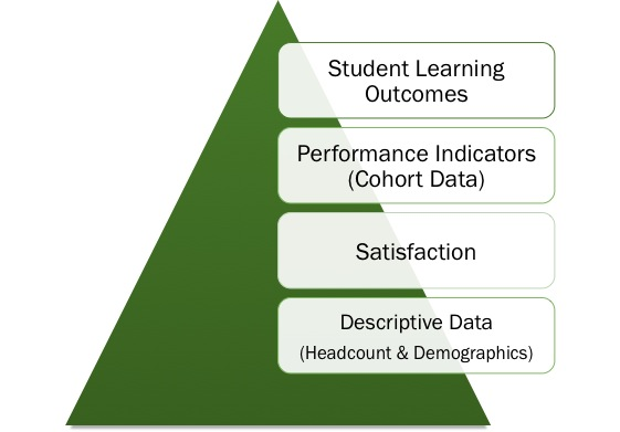assessment pyramid
