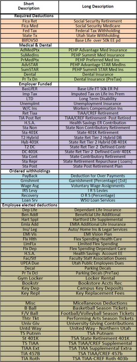 Benefits and Deduction Codes