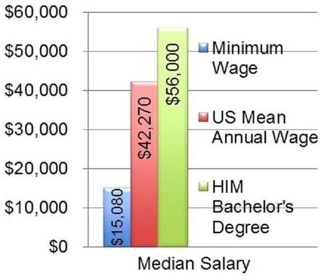 ... salary survey analysis template. salary .... kansas labor information